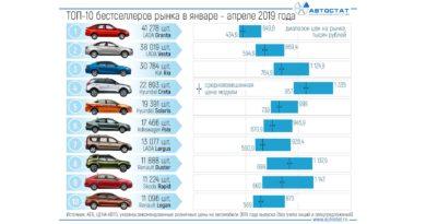 Стоимость популярных автомобилей в России?